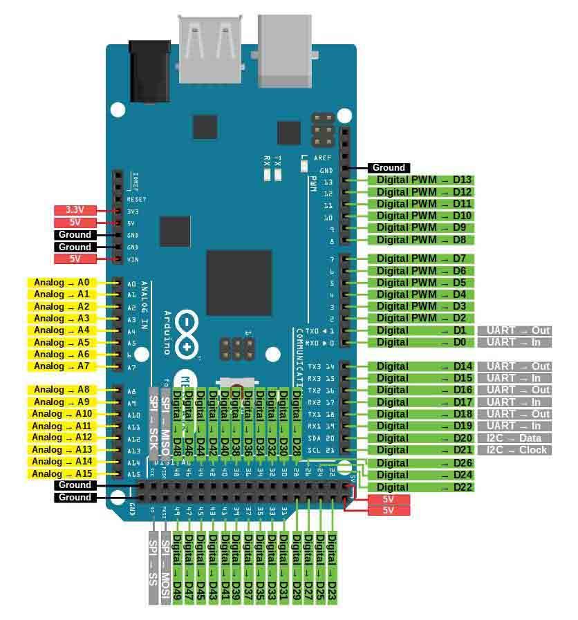Arduino-Mega-Pinout-min