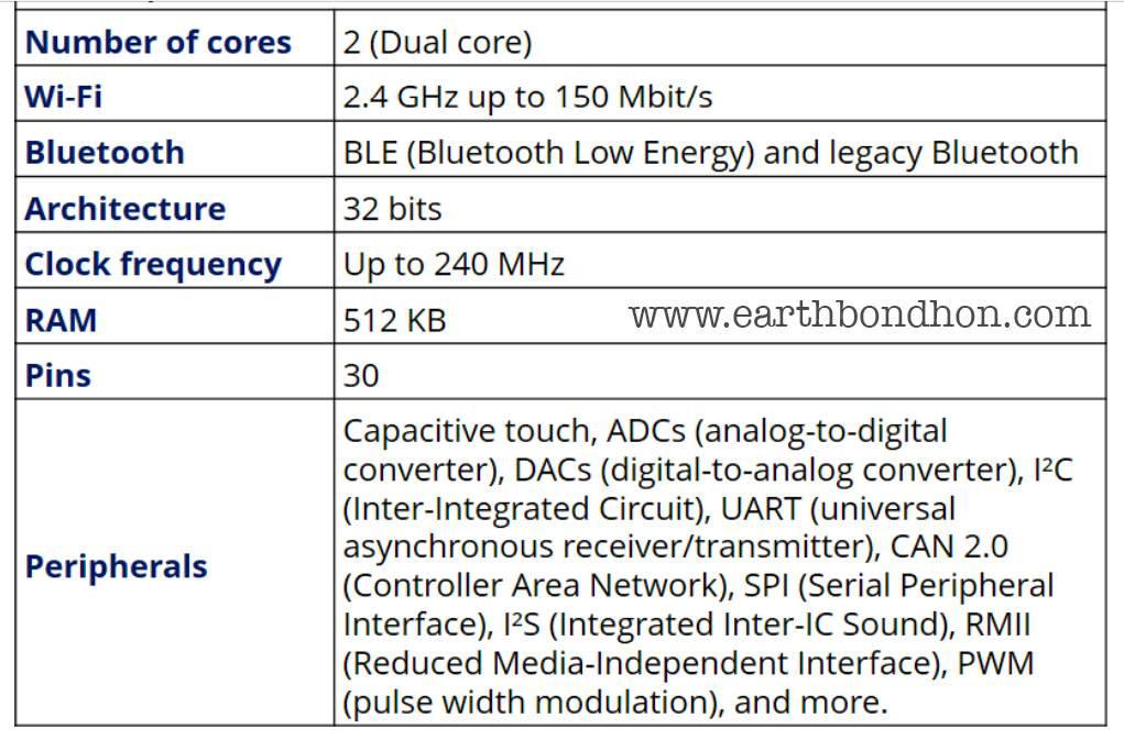 Introducing ESP32 Board | Earth Bondhon