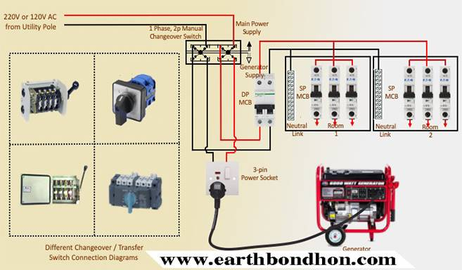 Wiring Diagram For Generator Transfer Switch from earthbondhon.com