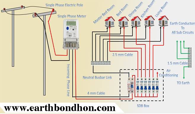 3 phase house wiring diagram single phase line wiring installation in house     earth bondhon  single phase line wiring installation